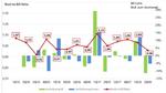 Leiterplatten langfristig auf Wachstumskurs