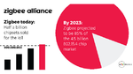 Eine halbe Milliarde Zigbee-ICs verkauft