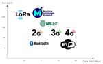 Das LPWAN im Vergleich mit anderen Datenübertragungstechnolgien im Internet of Things.