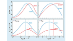 Ausgangsleistung und Wirkungsgrad des exemplarischen induktiven Energieübertragungssystems