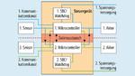 Grafik einer potenziellen Architektur für ein Fail-Operational-System. Durch Redundanz wird im Fehlerfall auf den anderen Kanal umgeschaltet.