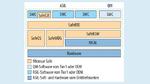 Grafik der Microsar Safe – AUTOSAR-Basis-Software zum Erstellen von sicherheitsrelevanten Steuergeräten