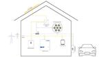 Sektorkopplung im Smart Home