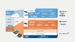 Offene Standards IoT-Architekturen