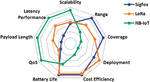 Vergleich von Sigfox, LoRa und NB-IoT