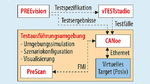 Werkzeugkette zum Testen eines ADAS-Systems einschließlich Anbindung an ein Anforderungs- und Test-Management-System