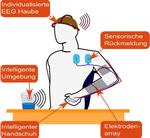 Um eine hohe Alltagstauglichkeit zu erreichen werden an die Benutzeranatomie angepasste EEG-Kappen entwickelt, die auf Trockenelektroden basieren und ihre Daten mittels eines Bluetooth-Funkinterface an eine Kontrolleinheit übermitteln.