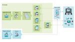 Mit E-Invoicing zur digitalen Rechnungsverarbeitung