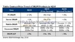 DRAM-Preise sinken
