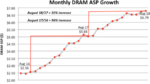Ist dieser DRAM-Zyklus doch anders?