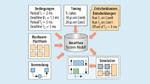 Grafik: Mit APP4MC kann man Amalthea-Modelle erstellen, editieren, zusammenfügen und überprüfen.