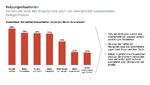 Nutzungssituation Smartphone Deloitte