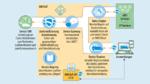 Kommerzielle IoT-Plattformen wie Amazon Web Services (AWS) IoT nutzen Internetstandards der niedrigen Ebene, um die einzelnen Schichten einer IoT-Anwendung zu unterstützen – müssen aber aufgrund fehlender IoT-spezifischer Standards eigene Lösungen be