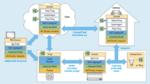 Das W3C will die Interoperabilität im Web of Things über eine Reihe von Standardschnittstellen und Datenmodelle wie die Thing Description (Dreieck) realisieren, die Informationen für jedes Gerät enthält.
