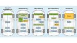 Verschiedene Hybridarchitekturen zwischen konventionellem Verbrennungsantrieb und komplett elektrischem Antrieb