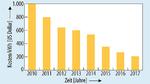 Die Kosten/kWh fallen auch weiterhin und nähern sich der für den Massenmarkt nötigen Marke von 100US-Dollar/kWh