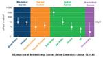 Bild 1: Wandelbare Energiequellen und die Menge der verfügbaren Energie.