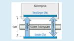 Prinzip der kontaktlosen Energieübertragung, wie es für Wireless-Power-Küchensysteme eingesetzt werden soll