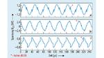 Der Verlauf der Spannung an der Sendespule der Serienresonanz-Schaltung (Bild 2) – im Gegentaktbetrieb, Schalter S1 und S4 sowie S2 und S3 schalten gleich-zeitig – zeigt in allen Arbeitsbereichen bei f < fr1 (a), f = fr1 (b) und f > fr1 (c) steile Sp