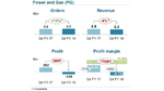 Die Siemens-Zahlen im Detail: Das 4. Quartal 2018