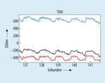 Bild 6. Korrelierte Ergebnisse mit TDM: Rot-650nm, Blau-650nm, Schwarz-940nm.
