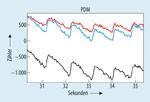 Bild 7. Korrelierte Ergebnisse mit PDM: Rot-650nm, Blau-650nm, Schwarz-940nm.