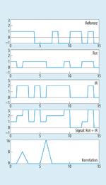 Bild 3. PDM-Beispiel; X- und Y-Achsen als Zeit und Amplitude in willkürlichen Einheiten.