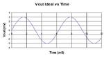 Bild 36b: ideales rauschfreies Ausgangssignal (V = 3 V/V).