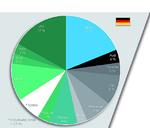 Elektromobilität in Deutschland: Anteile bei den Neuzulassungen nach Marken.