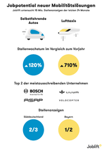 Joblift-Grafik neue Mobilitätslösungen