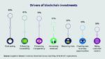 Blockchain wird bis 2025 die Lieferketten erobern