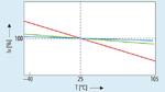 Vereinfachte lineare Darstellung der Emissionsintensität von LEDs. Rote LEDs weisen eine signifikante Abhängigkeit von der Temperatur auf – der Effekt ist bei grünen und blauen LEDs schwächer ausgeprägt