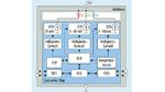 """Blockdiagramm der """"Digitalen RGB-LED"""" mit integriertem Controller Chip von Inova"""
