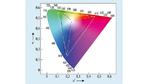 Farbdiagramm nach CIE 1976 UCS mit zwei verschiedenen Gamuts, die auf den gleichen Weißpunkt referenziert sind