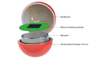 Bauprinzip der Sensorkugel