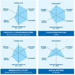 Batterietechnologien für DC-USV-Systeme im direkten Vergleich. Die Eigenschaften basieren auf herstellerspezifischen Beispielen. Die jeweiligen Parameter im Netzdiagramm werden von innen nach außen besser.
