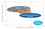 Energie- und Leistungsdichtevergleich verschiedener Batterietechnologien.