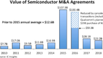 Takeover Wave in the Semiconductor Sector Coming to an End