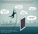 Fünf Kompetenzen Gestaltung digitaler Wandel