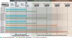 Performance-optimierte anpassbare Übertragungszyklen