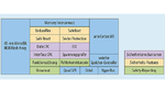 Die Architektur der Semper-NOR-Flash-Familie sieht das Management erweiterter Sicherheitsmaßnahmen vor