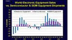Weltweite Elektronikindustrie im Trudeln