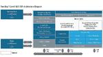 DSP für Radar/Lidar und 5G