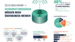 Was die Deutschen von Siri, Alexa & Co halten