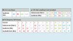 Tabelle zu den Betriebsarten LoRa, FLRC und FSK.