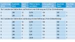 Tabelle mit Testergebnissen