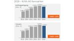 Auftragseingang und Umsatz von Kuka im Jahr 2018...