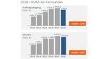 Die Kuka-Zahlen für 2018 im Detail