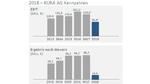 EBIT und Ergebnis nach Steuern von Kuka im Geschäftsjahr 2018