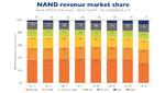 Die größten NAND-Flash-IC-Hersteller
